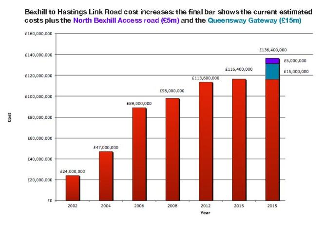 Link Road costs inc gateways 2015